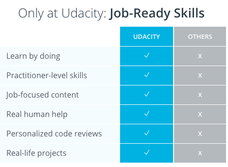 Udacity Job Ready Skills tech companies