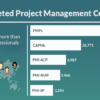 Project management certifications PMP training