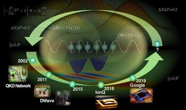 Learn Introduction to Quantum Science & Technology online by edX