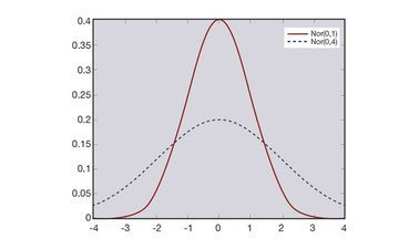 Learn Probability and Statistics III: A Gentle Introduction to Statistics online by edX