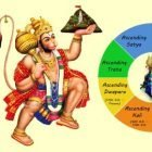 Hanuman Chalisa | Personal Development Religion & Spirituality Online Course by Udemy